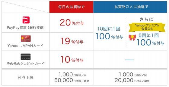 paypay100億円あげちゃうキャンペーン第2弾