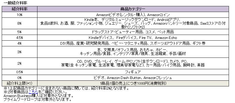 アマゾン・アソシエイト紹介料率